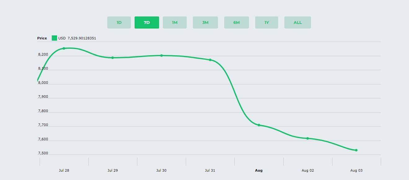 Crypto Cap - Cryptocurrencies Realtime Prices, Charts, Market Caps and more - 3 Crypto Cap - Cryptocurrencies Realtime Prices, Charts, Market Caps and more Nulled Free Download Crypto Cap – Cryptocurrencies Realtime Prices, Charts, Market Caps and more Nulled Free Download graph